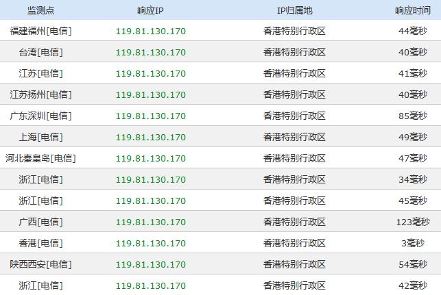HostHatch香港机房测速